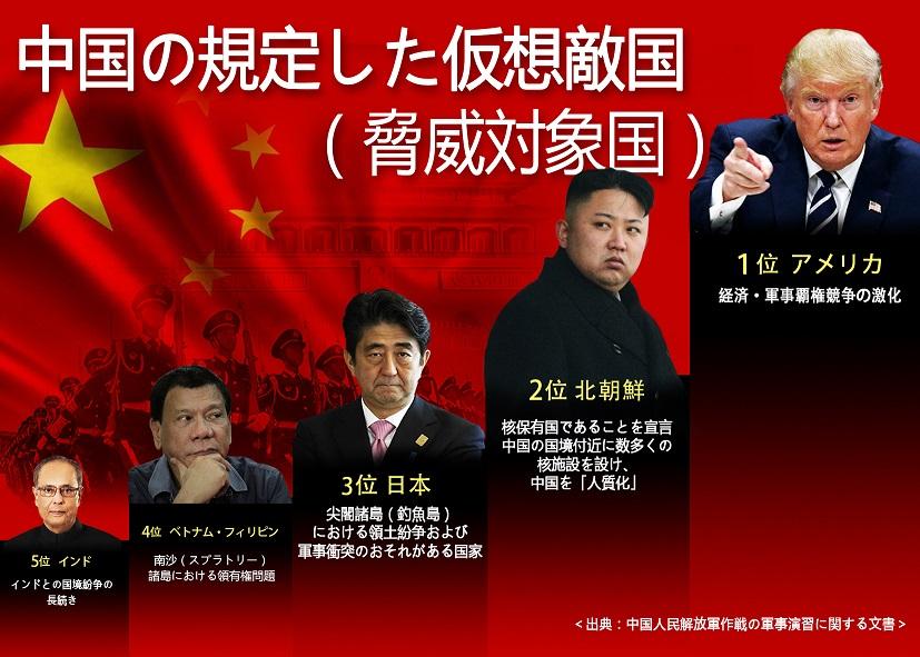 中国の仮想敵国1位は?|カイカイch - 日韓交流掲示板サイト