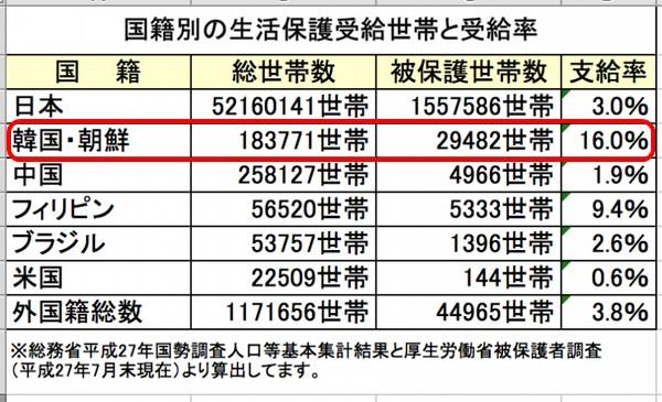 【ジャップ猿】「韓国人は属国根性のひきょうな食糞民族」日本年金機構・世田谷年金事務所長、ツイッターでヘイト発言し更迭